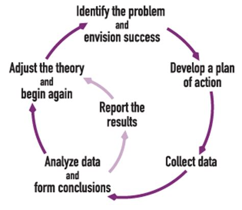 Writing the Methodology Chapter of a Qualitative Study by Philip Adu